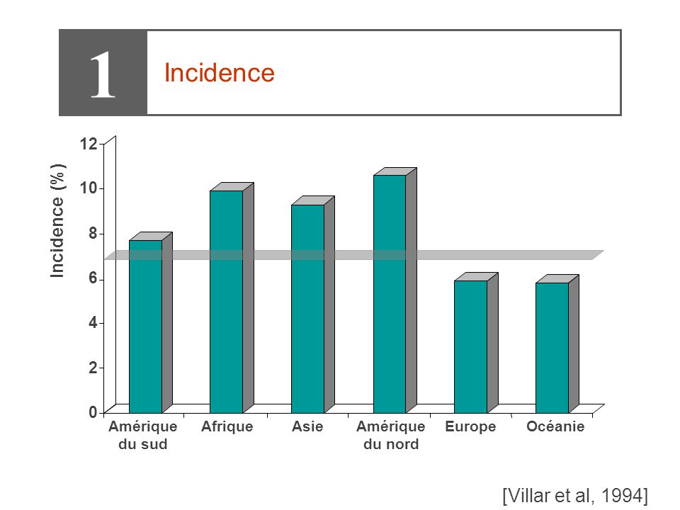 1 Incidence [Villar et al, 1994] Incidence (%) 12 10 8 6 4 2